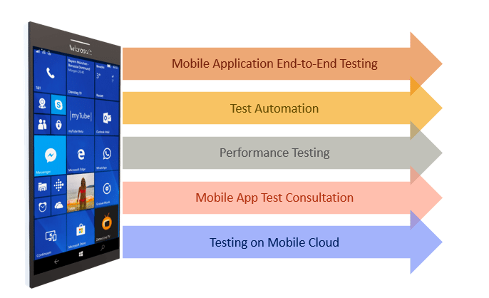 Mobile Test Automation Services and Cloud Solutions