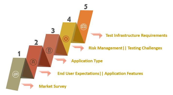 CresTech's App Testing Solutions